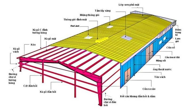 Bản vẽ nhà khung thép mái tôn 3