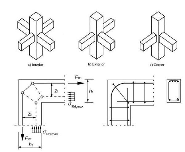 Các loại nút khung bê tông cốt thép
