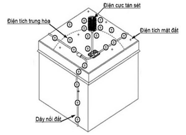 Hệ thống chống sét cho nhà mái tôn