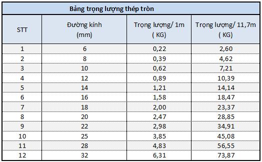 Bảng tra trọng lượng thép tròn