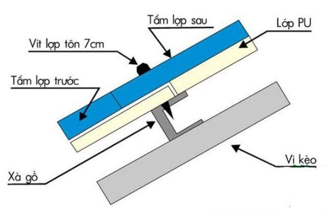thi công lắp tôn xốp vào khung xà gỗ