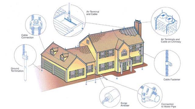 lưu ý khi chống sét cho nhà mái tôn