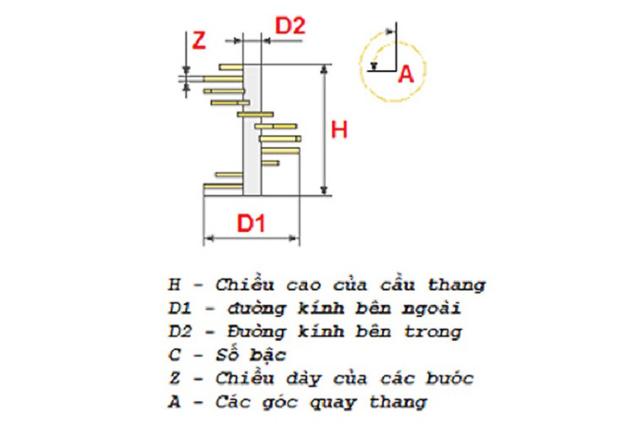 Công thức tính kích thước cầu thang xoắn ốc